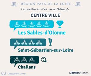 classement les sables d'Olonne attractivité centre-ville